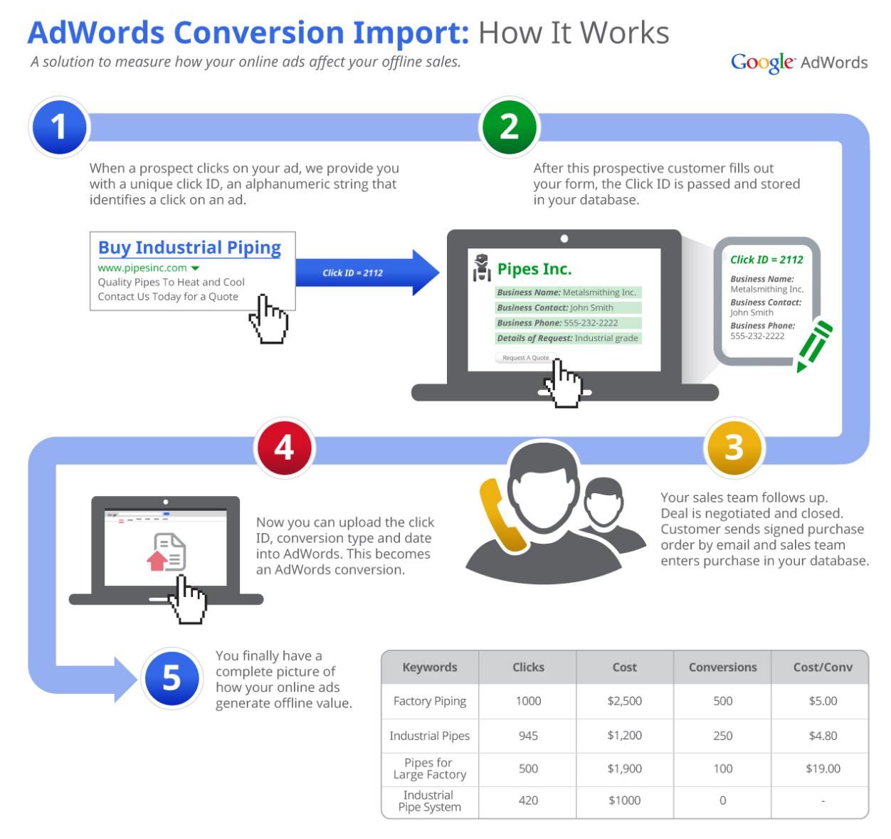 Google AdWords Offline Conversion Tracking