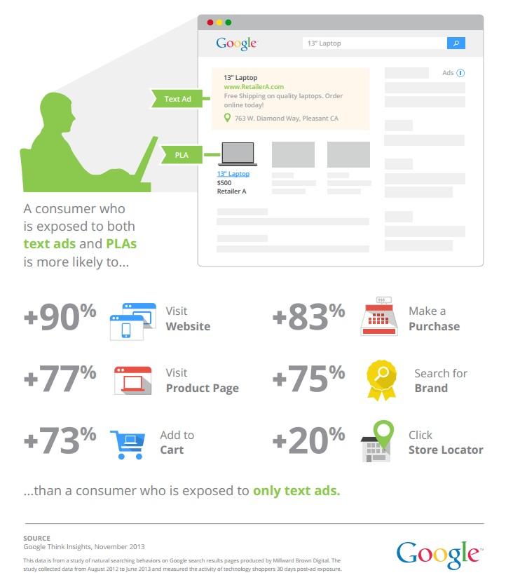 Google Shopping Studie: Synergien zwischen Text- und Produktanzeigen