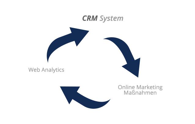Beziehung zwischen Web Analytics, CRM System und Online Marketing Maßnahmen