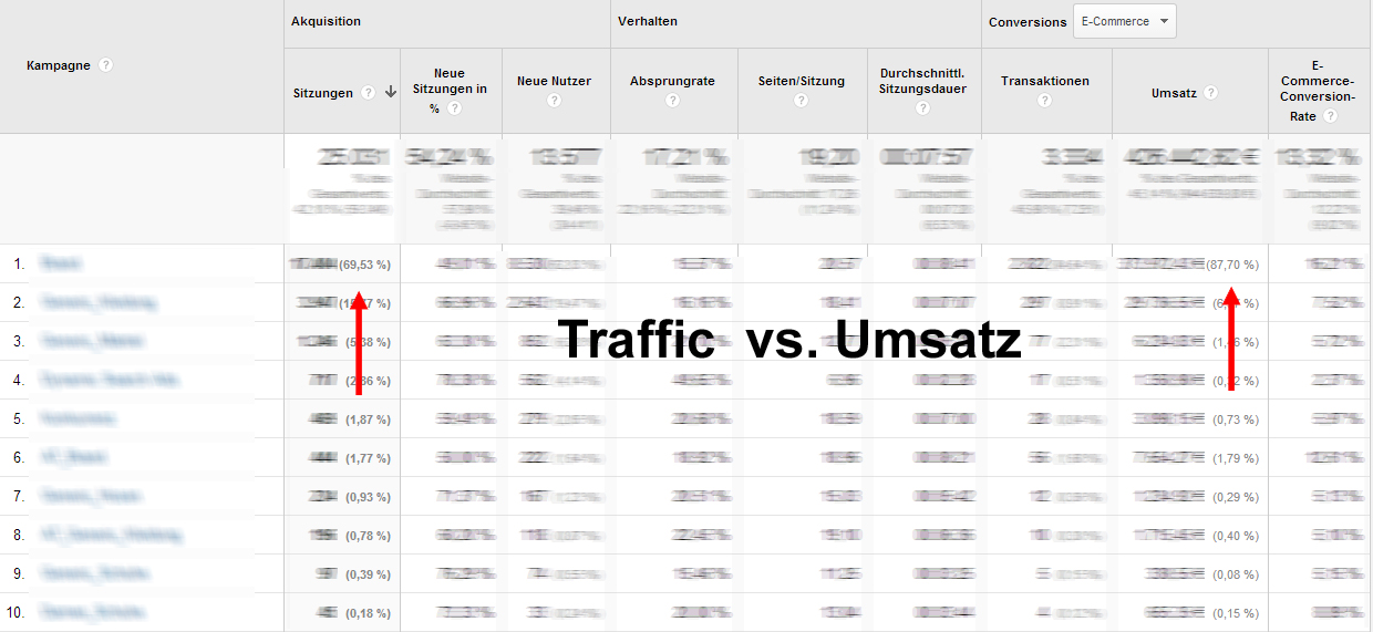Traffic vs. Umsatz