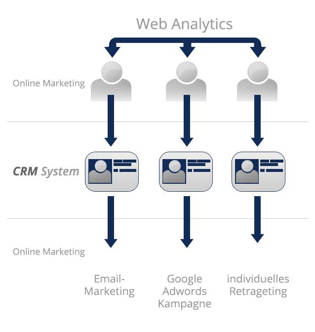 Marketing Optimierung durch die Verknüpfung von CRM System und Online Marketing