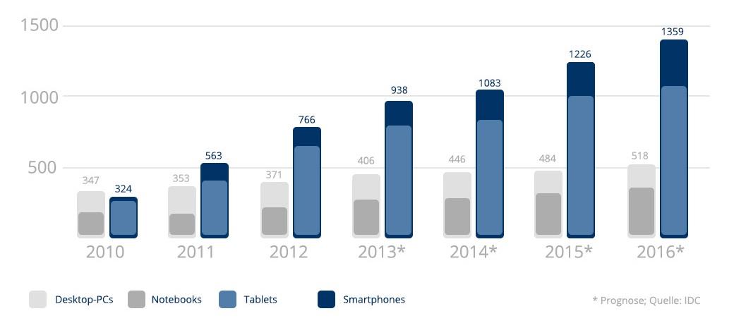 Globale Smartphone, Tablet und PC Lieferungen (in Millionen)