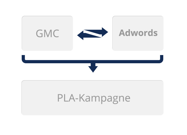 Voraussetzungen für die Schaltung von PLA-Kampagnen