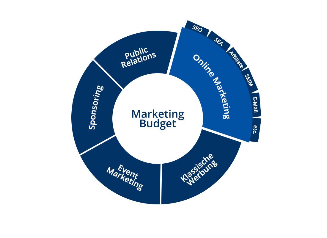 Onlinemarketing als fester Bestandteil in der Budgetplanung für KMU