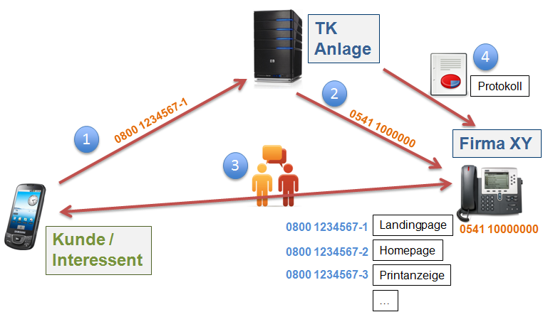 Technischer Ablauf beim Telefontracking mit Marketing-Rufnummern