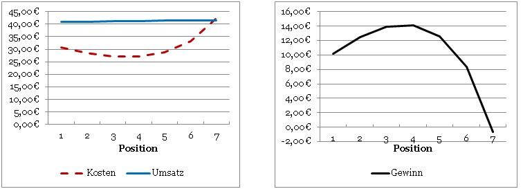 SEM optimieren: Position in Relation zu Kosten/Umsatz/Gewinn