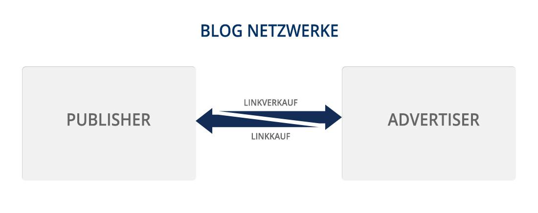 Blognetzwerke