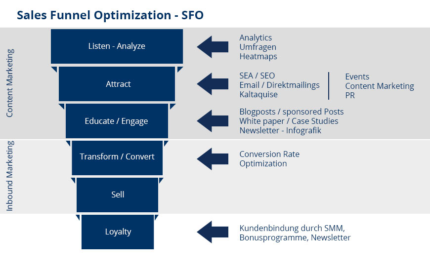 Sales Funnel Optimization - SFO