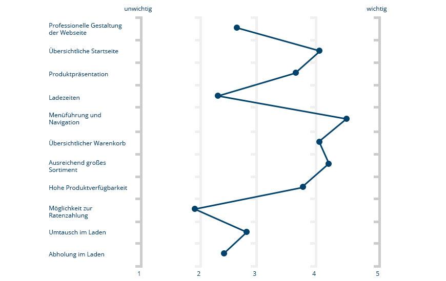 Analysephase der Online Marktforschung