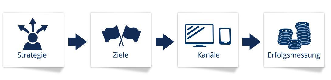 Verfahren Digitalisierung B2B Business