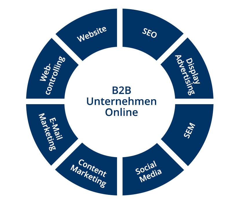 B2B Unternehmen Online