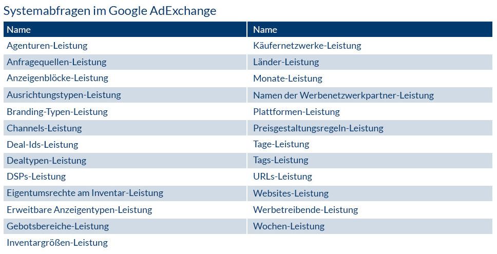 Systemabfragen im Google AdExchange