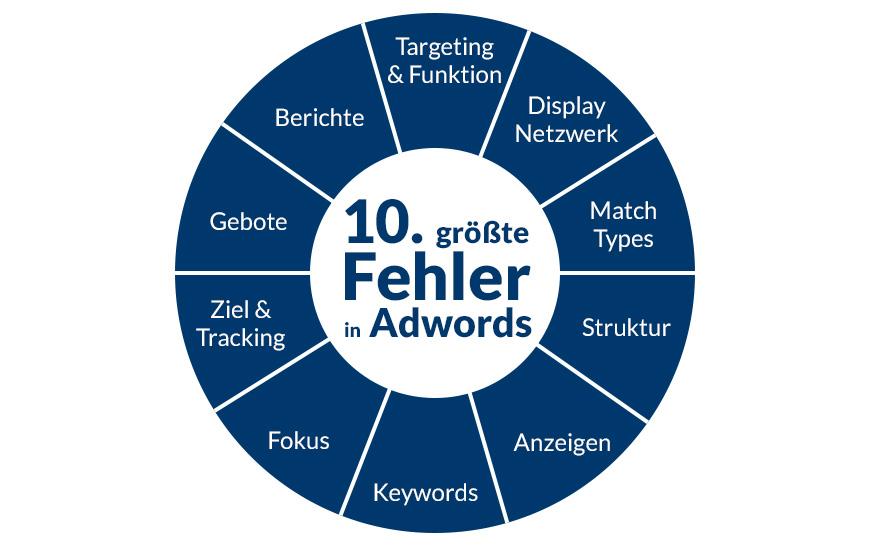 Die zehn größten AdWords Fehler