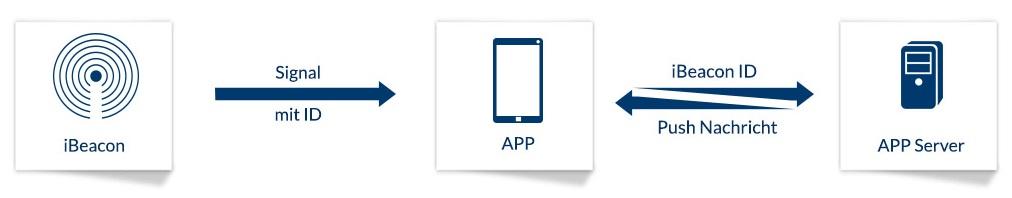 iBeacon-App-Kommunikation über einen App-Server