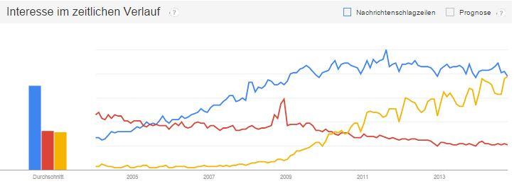 SEO, Affiliate und Social Media im Google Trend Vergleich