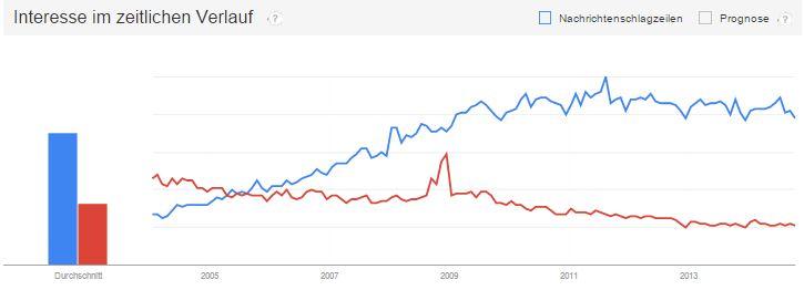 SEO und Affiliate im Google Trend Vergleich