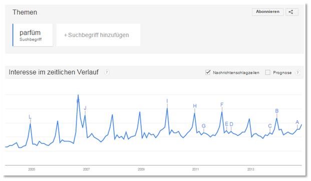 "Google Trends Peaks des Suchbegriffs ""Parfüm"""
