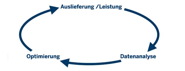 Prozess der stetigen Kampagnenoptimierung