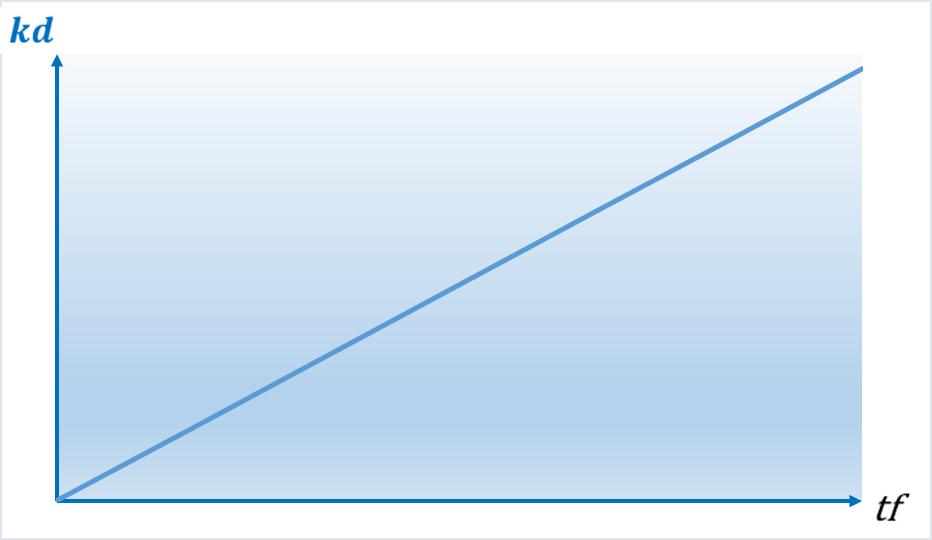 KD Diagramm