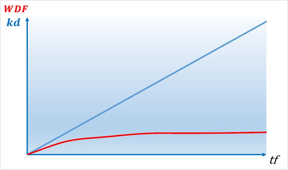 WDF Diagramm