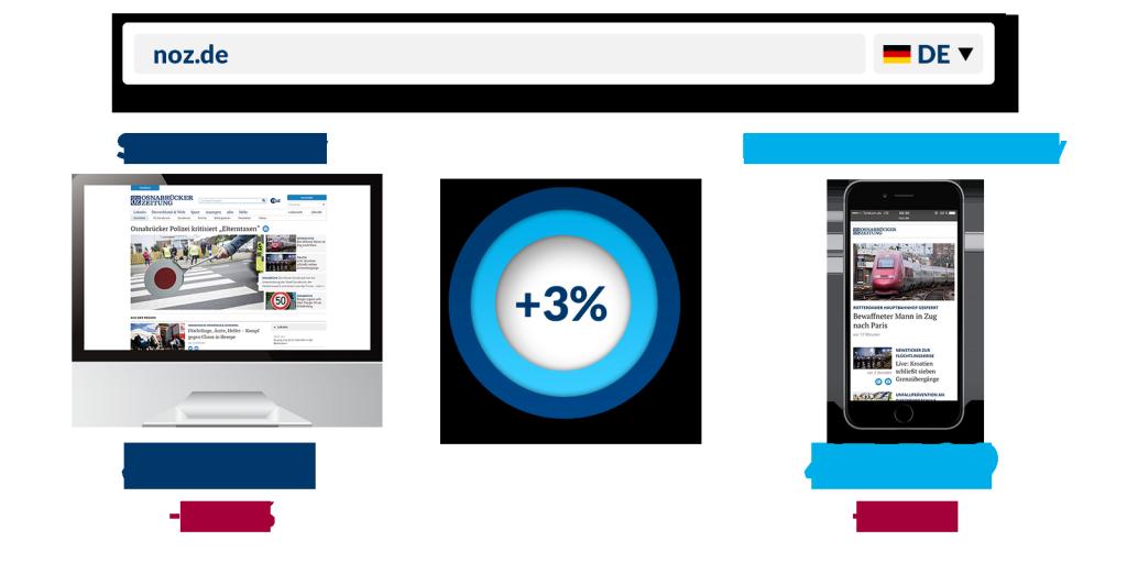 smartphone-sichtbarkeitsindex