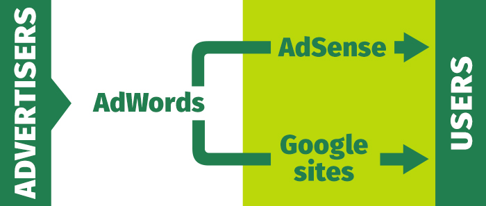 Flowchart AdWords - AdSense - Google sites