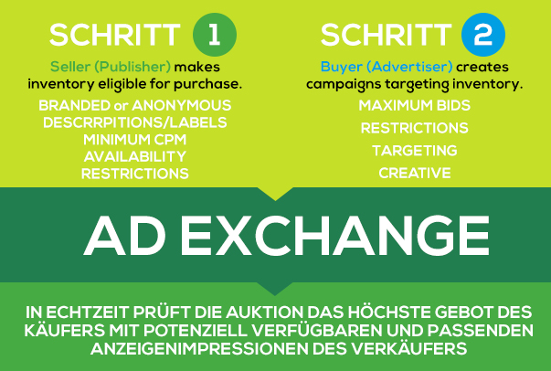 Prozess Doubleclick Ad Exchange