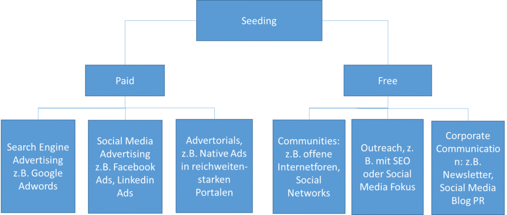 Aktives/passives Content Seeding