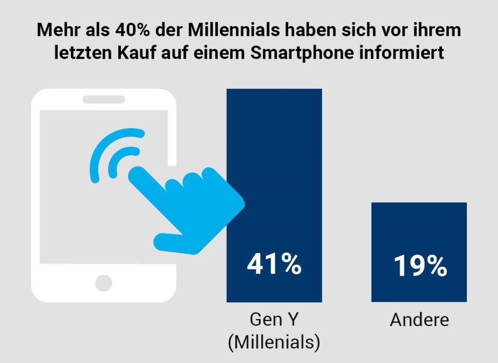Mehr als 40% der Millenials haben sich vor ihrem letzten Kauf auf einem Smartphone informiert