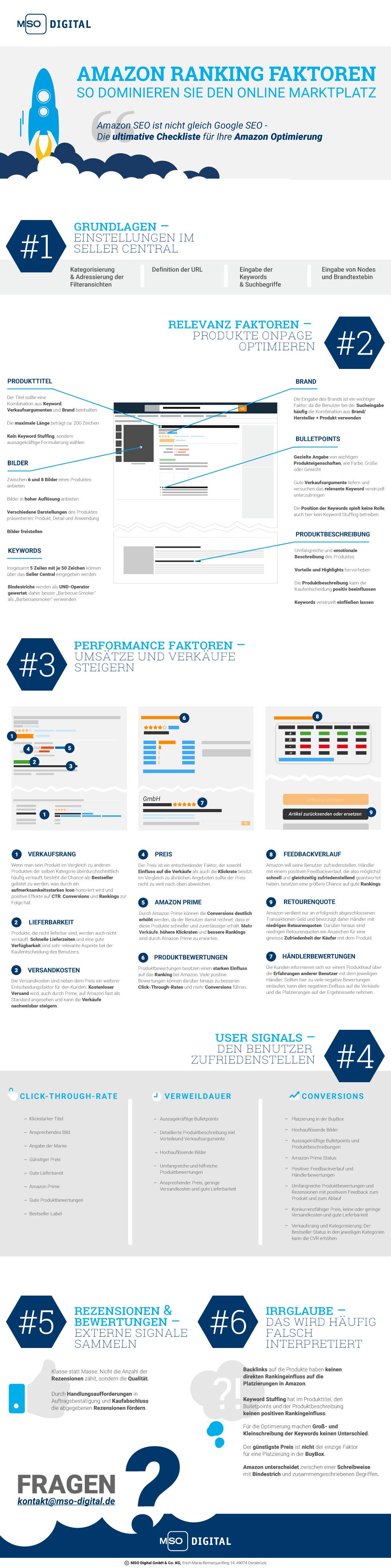 Amazon Ranking Faktoren - So dominieren Sie den Online Marktplatz