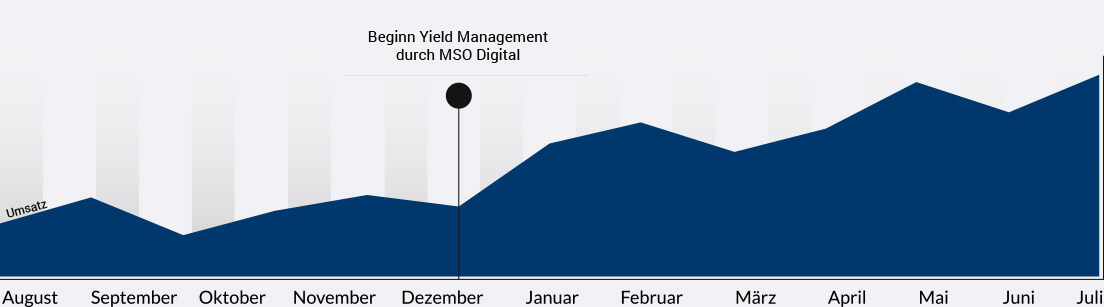 diagramm-yield-management