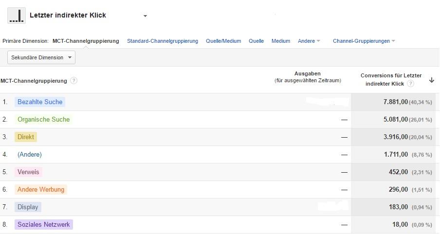 """Darstellung des """"Letzter indirekter Klick""""-Modells (Screenshot aus Google Analytics)"""