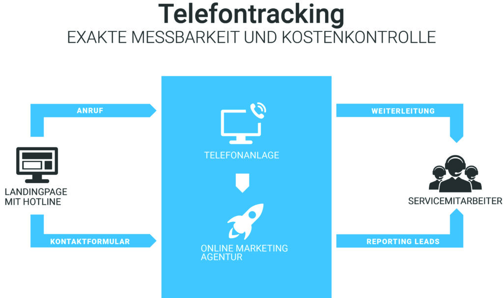 Schaubild Telefontracking
