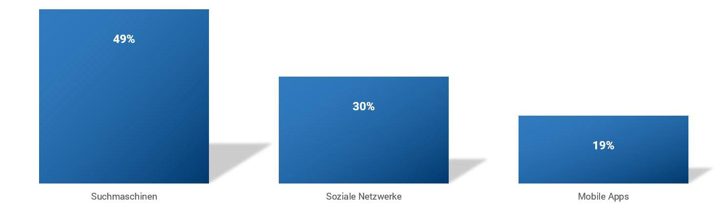 Anteil der Internetnutzer, die Suchmaschinen oder soziale Netzwerke für die Produktrecherche nutzen weltweit im 2. und 3. Quartal 2015
