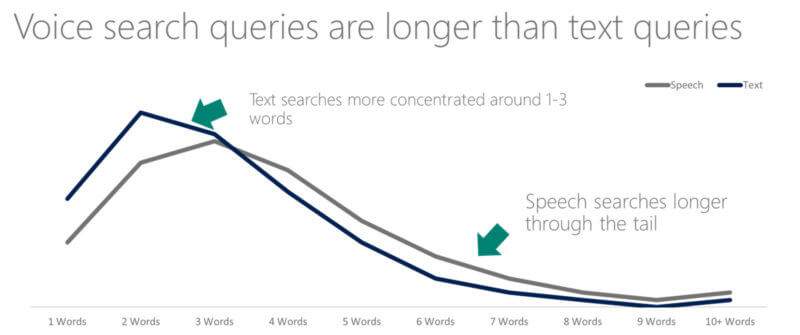 long-taile-keywords-for-voice-search-800x335