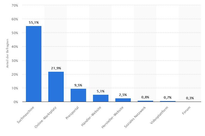 Umfrage_Produktrecherche