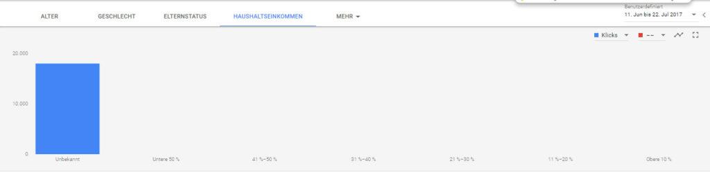 Haushaltseinkommen im Google AdWords Redesign
