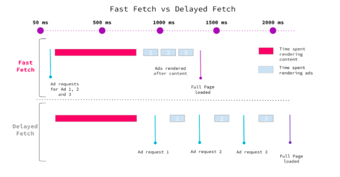 Google Fast Fetch