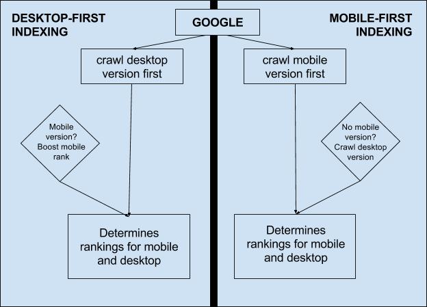 mobile-vs-desktop-seo