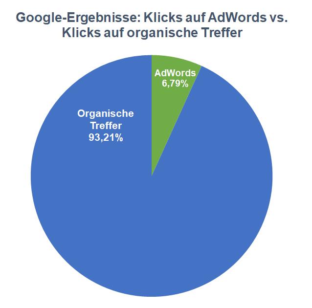 klicks-adwords-organische-treffer