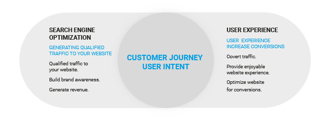 SEO & UX in der Customer Journey