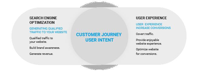 SEO & UX in der Customer Journey
