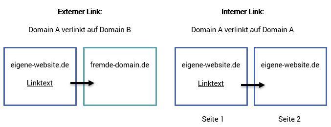 externer-interner-link-unterschied