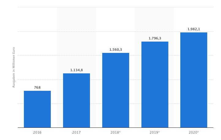 Prognose der Ausgaben für Programmatic Digital Display Advertising in Deutschland in 2020