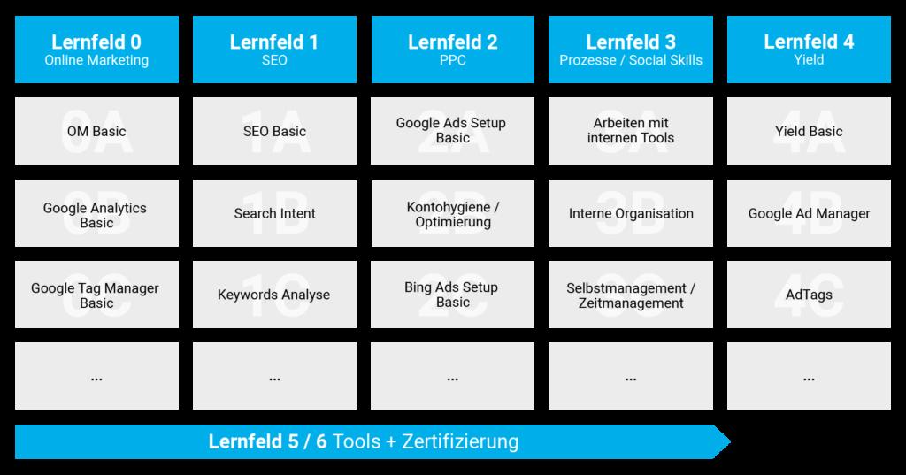 Digital_academy Lernbereiche