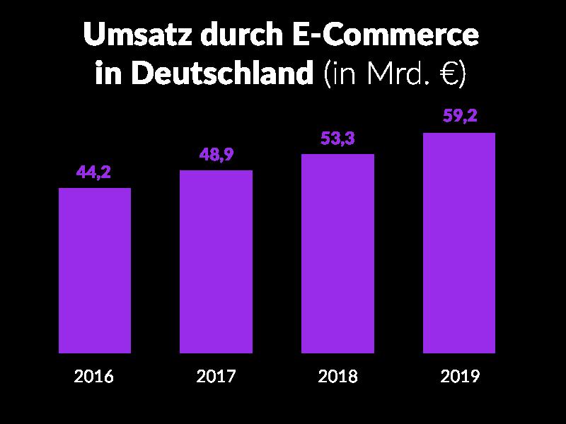 Black Friday - Der E-Commerce boomt