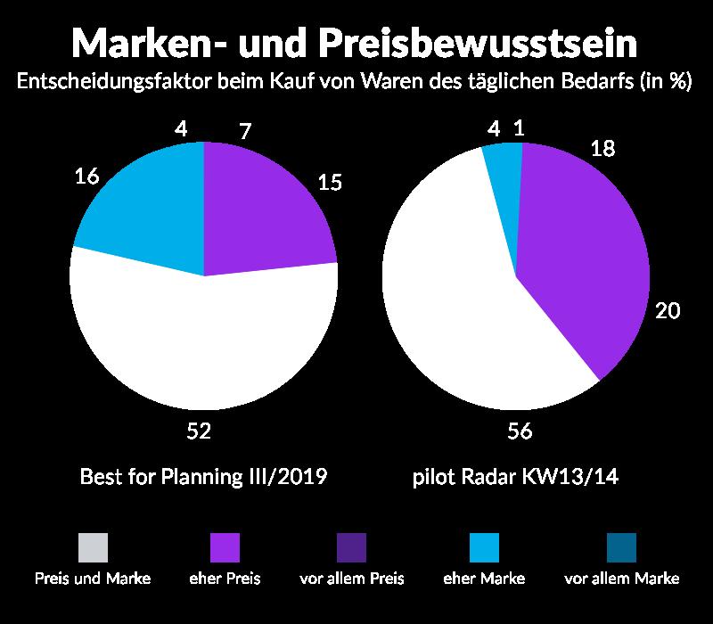 Black Friday Marken- und Preisbewusstsein_02
