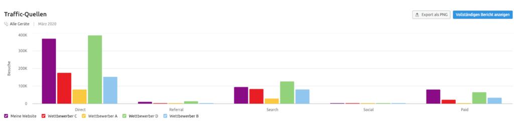 SEO Wettbewerbsanalyse - Traffic Quellen