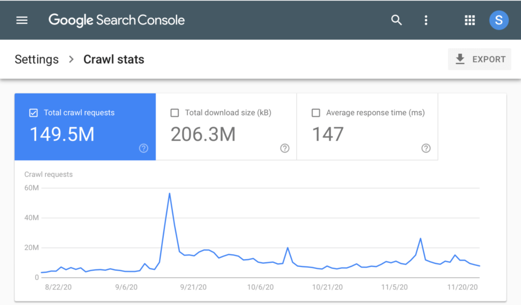 Two Weeks SEO KW47-48 - Crawl Report GSC