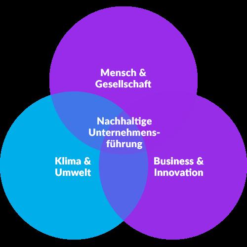 nachhaltigkeit-kreismodell-grafik